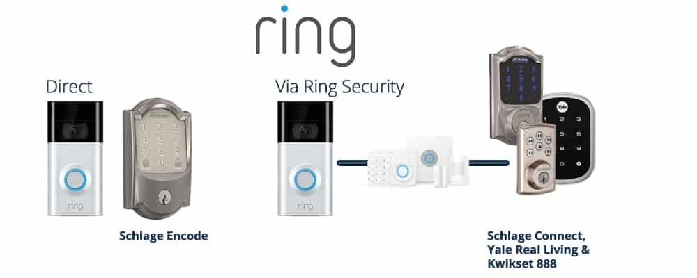 Ring Lock Integrations