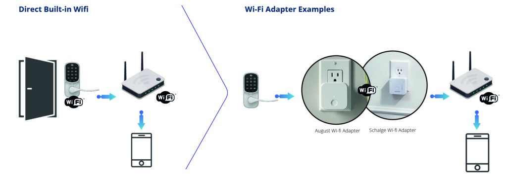 Wi-Fi Direct vs Add-on