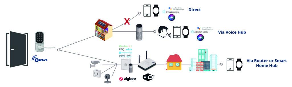 Zigbee Connectivity