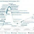 Internet of Things added to the 2011 hype cycle Featured Image
