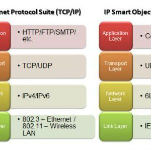 IoT Standards & Protocols Guide | 2019 Comparisons on